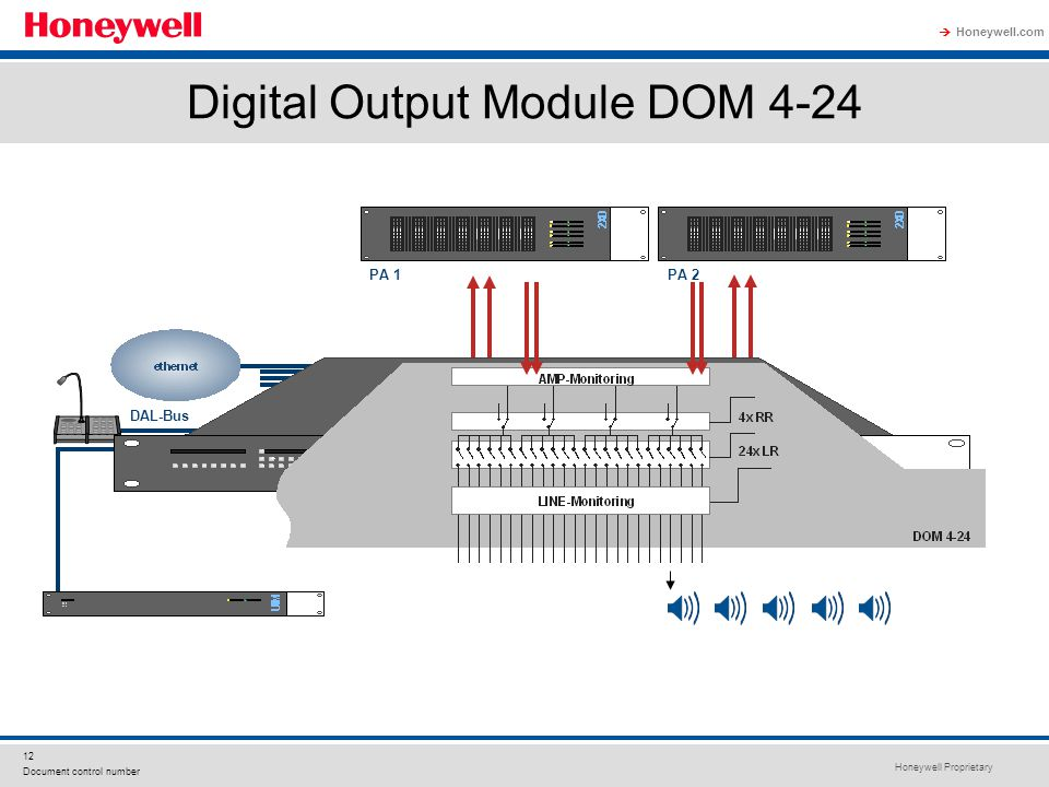 Honeywell Proprietary Honeywell.com  12 Document control number Digital Output Module DOM 4-24 PA 1PA 2 DAL-Bus
