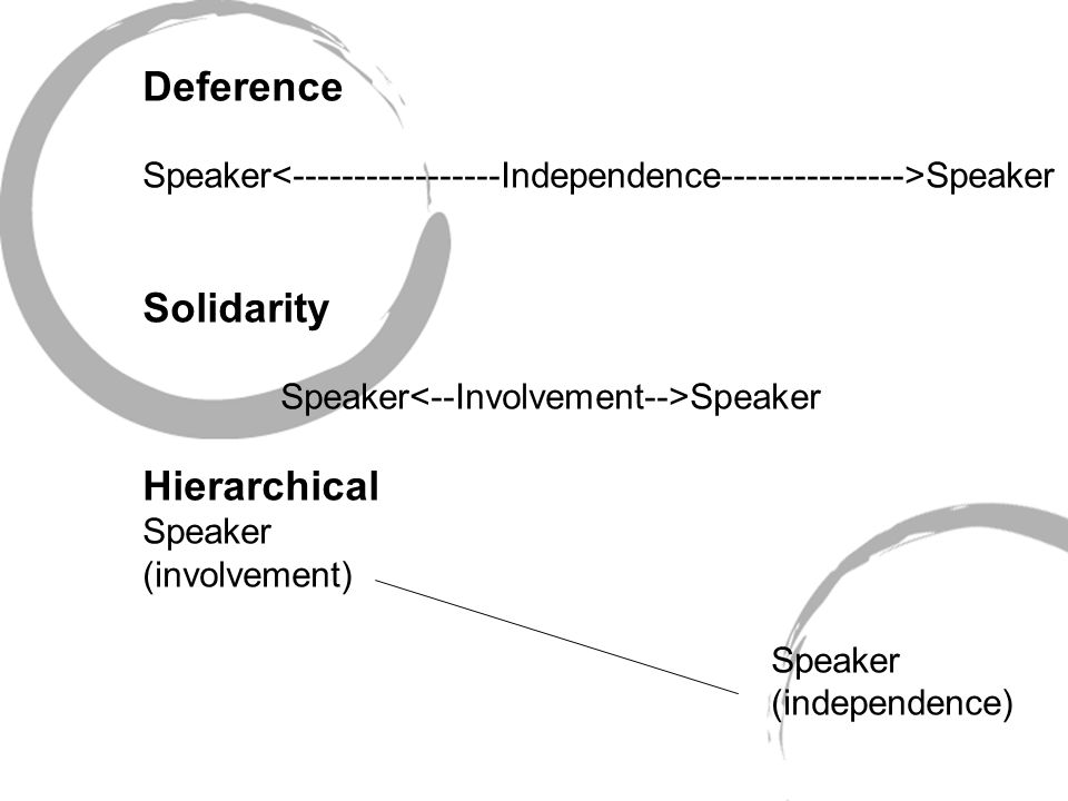 Deference Speaker Solidarity Speaker Speaker Hierarchical Speaker (involvement) Speaker (independence)
