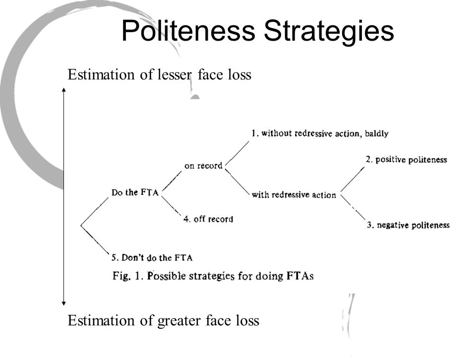 Politeness Strategies Estimation of greater face loss Estimation of lesser face loss
