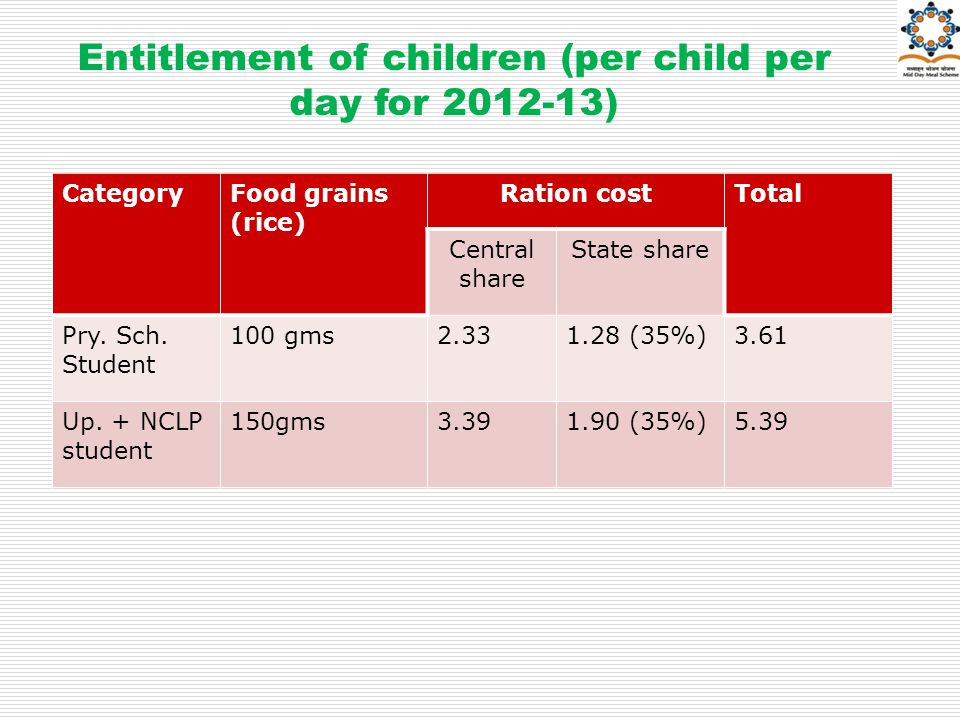 Entitlement of children (per child per day for 2012-13) CategoryFood grains (rice) Ration costTotal Central share State share Pry.