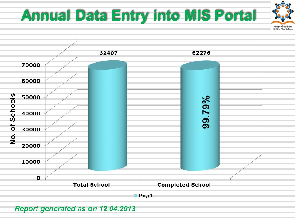 Annual Data Entry into MIS Portal No. of Schools 99.79% Report generated as on 12.04.2013
