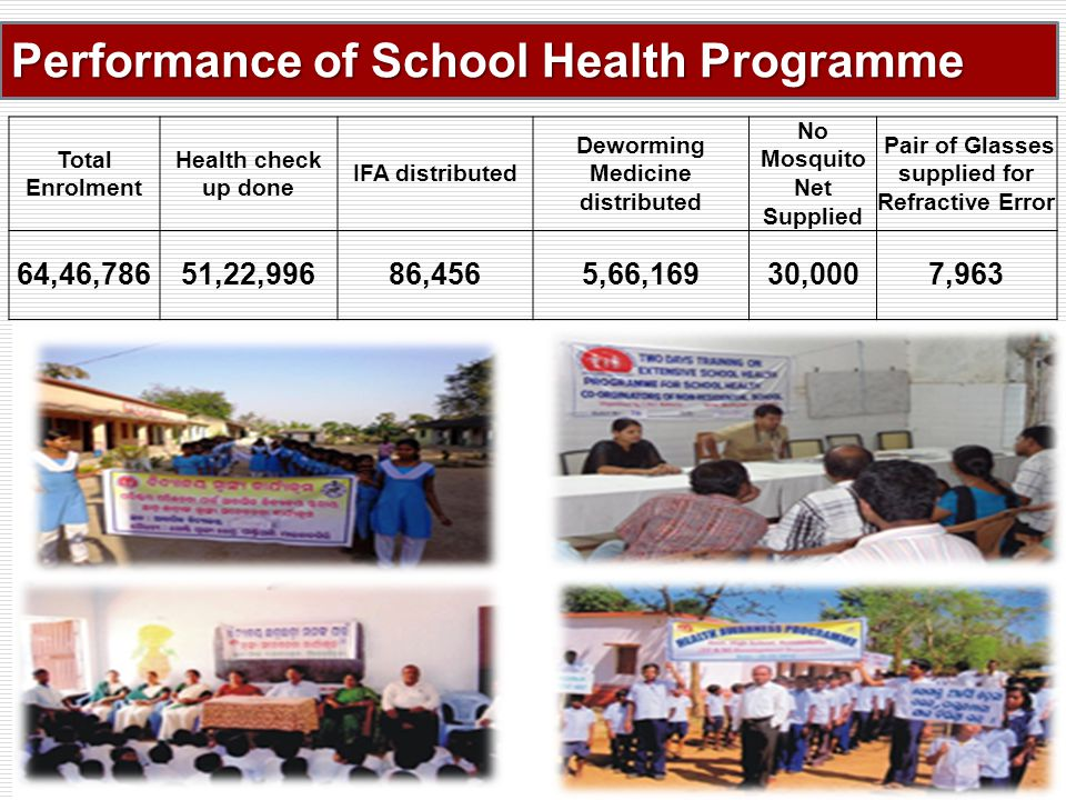 Performance of School Health Programme Total Enrolment Health check up done IFA distributed Deworming Medicine distributed No Mosquito Net Supplied Pair of Glasses supplied for Refractive Error 64,46,78651,22,99686,4565,66,16930,0007,963