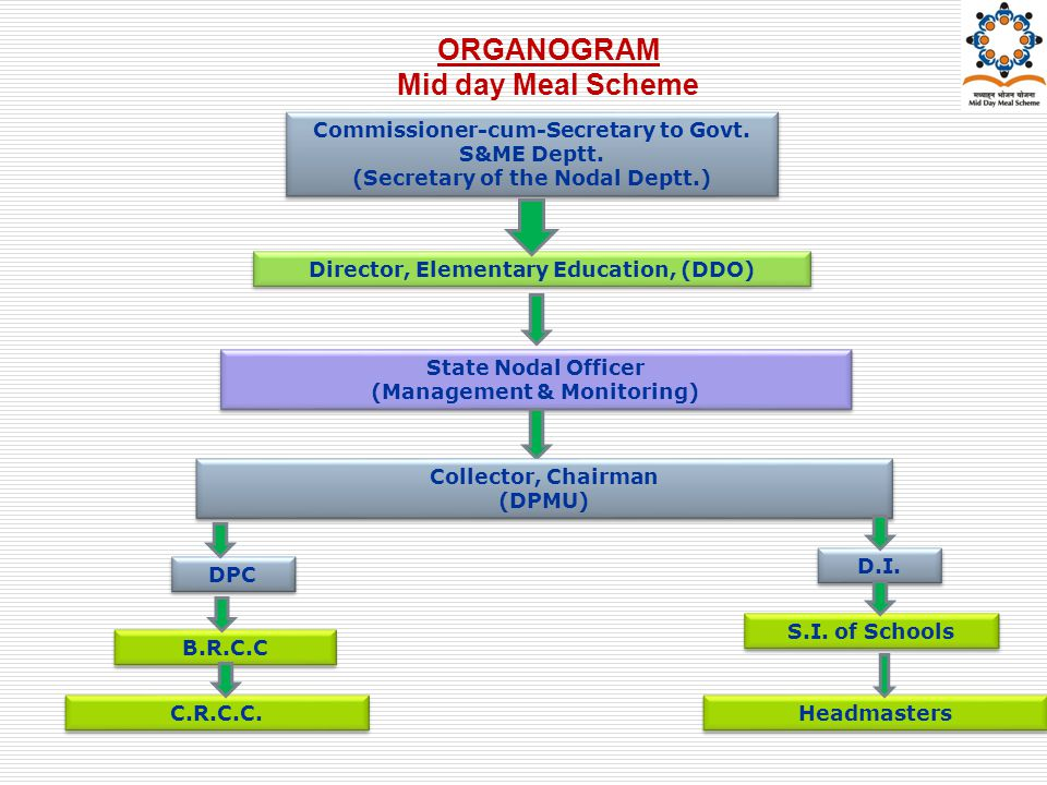 ORGANOGRAM Mid day Meal Scheme Commissioner-cum-Secretary to Govt.