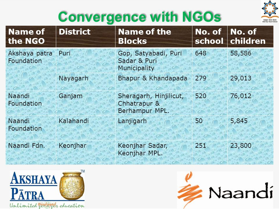 Convergence with NGOs Name of the NGO DistrictName of the Blocks No.