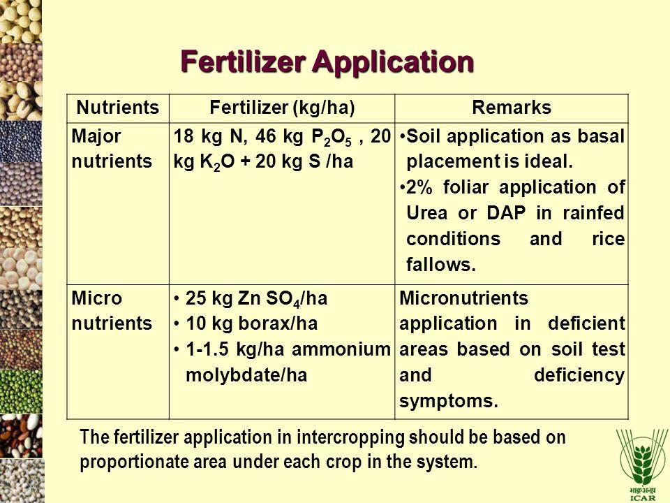 Fertilizer Application NutrientsFertilizer (kg/ha)Remarks Major nutrients 18 kg N, 46 kg P 2 O 5, 20 kg K 2 O + 20 kg S /ha Soil application as basal