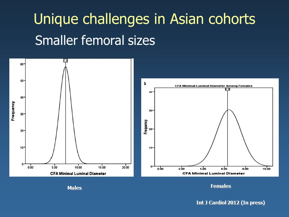 Int J Cardiol 2012 (In press) Males Females Unique challenges in Asian cohorts Smaller femoral sizes