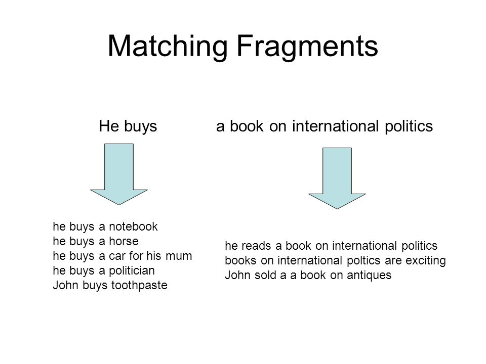 Matching Fragments He buys a book on international politics he buys a notebook he buys a horse he buys a car for his mum he buys a politician John buys toothpaste he reads a book on international politics books on international poltics are exciting John sold a a book on antiques
