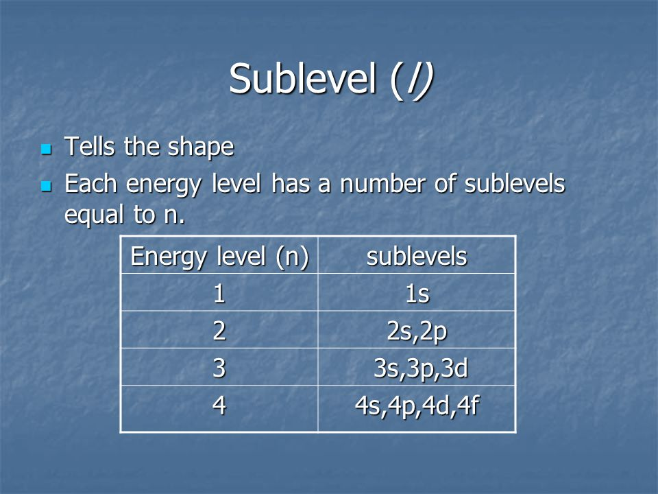 Sublevel (l) Tells the shape Tells the shape Each energy level has a number of sublevels equal to n.
