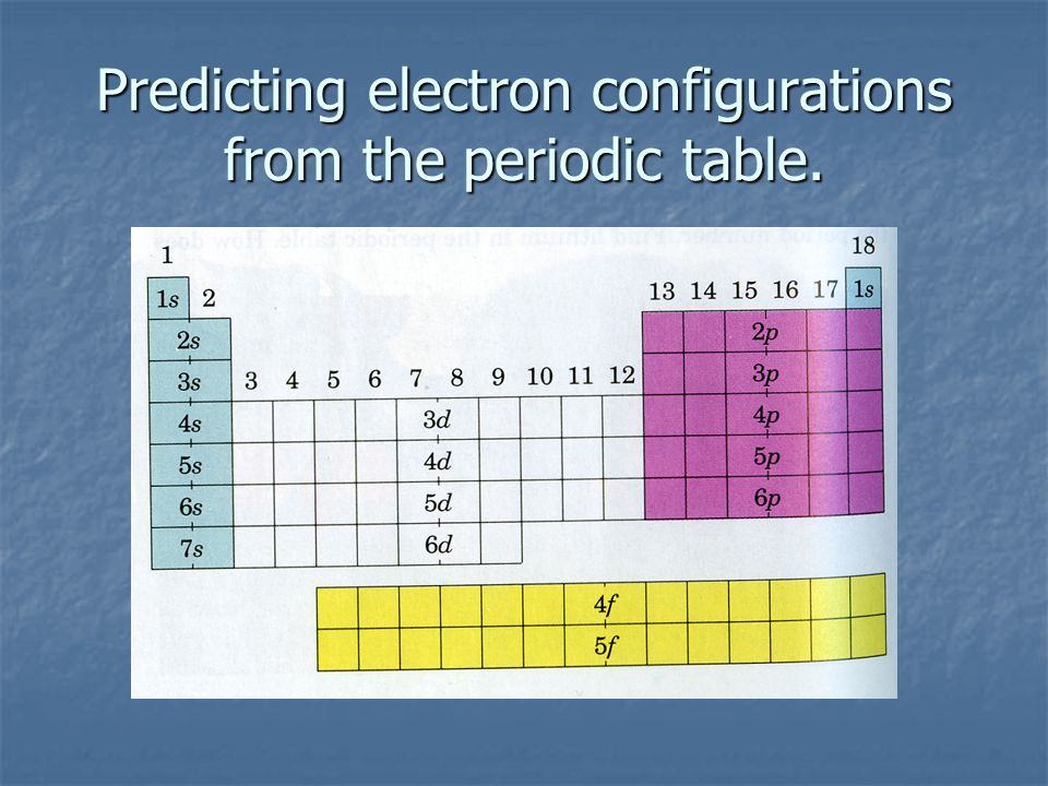 Predicting electron configurations from the periodic table.