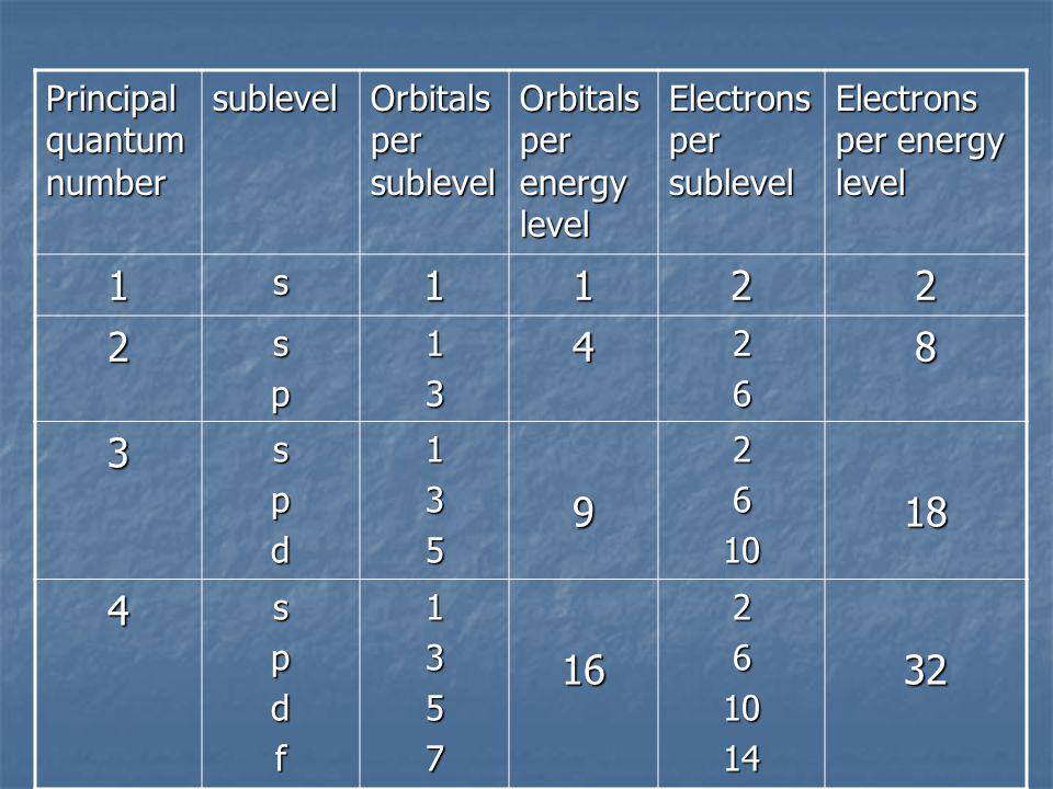 Principal quantum number sublevel Orbitals per sublevel Orbitals per energy level Electrons per sublevel Electrons per energy level 1s1122 2sp134268 3spd1359261018 4spdf13571626101432