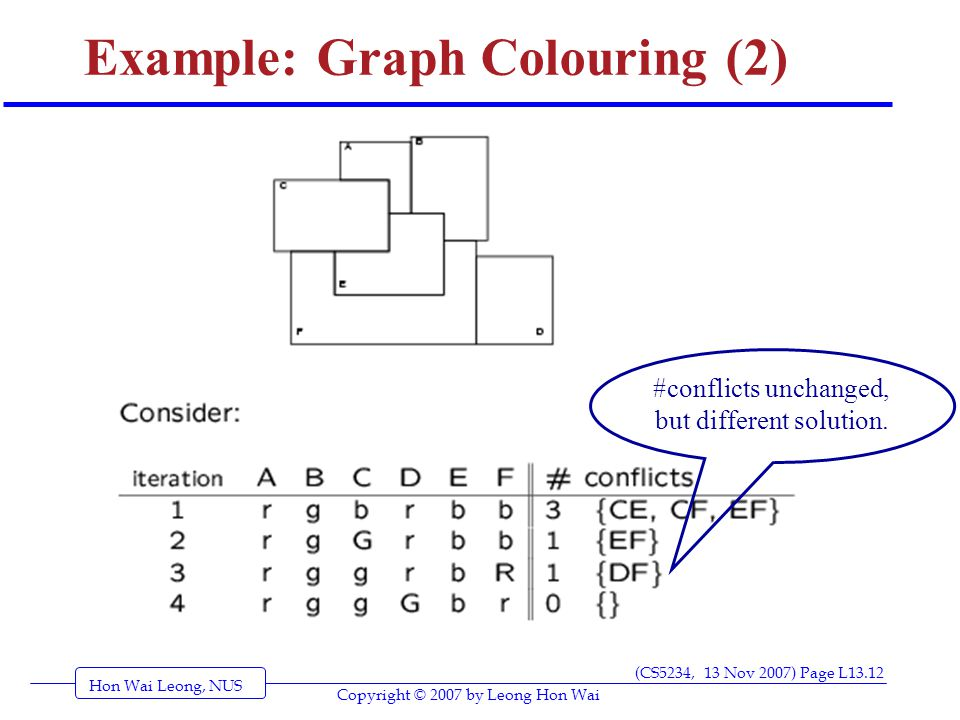 Hon Wai Leong, NUS (CS5234, 13 Nov 2007) Page L13.12 Copyright © 2007 by Leong Hon Wai Example: Graph Colouring (2) #conflicts unchanged, but different solution.