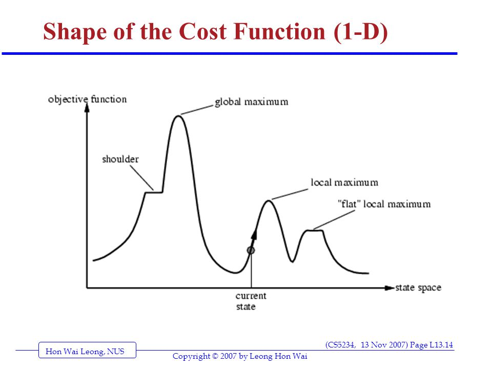 Hon Wai Leong, NUS (CS5234, 13 Nov 2007) Page L13.14 Copyright © 2007 by Leong Hon Wai Shape of the Cost Function (1-D)