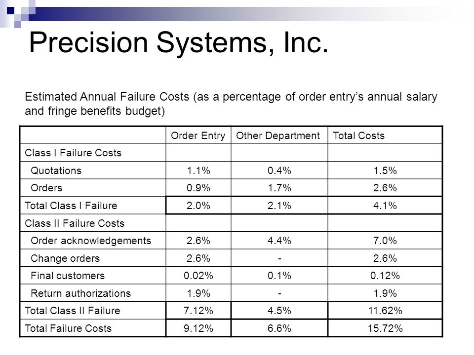 Order EntryOther DepartmentTotal Costs Class I Failure Costs Quotations1.1%0.4%1.5% Orders0.9%1.7%2.6% Total Class I Failure2.0%2.1%4.1% Class II Fail