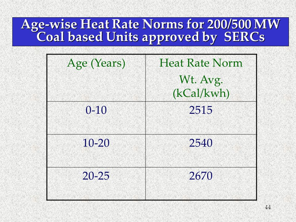 44 Age-wise Heat Rate Norms for 200/500 MW Coal based Units approved by SERCs Age (Years)Heat Rate Norm Wt. Avg. (kCal/kwh) 0-102515 10-202540 20-2526