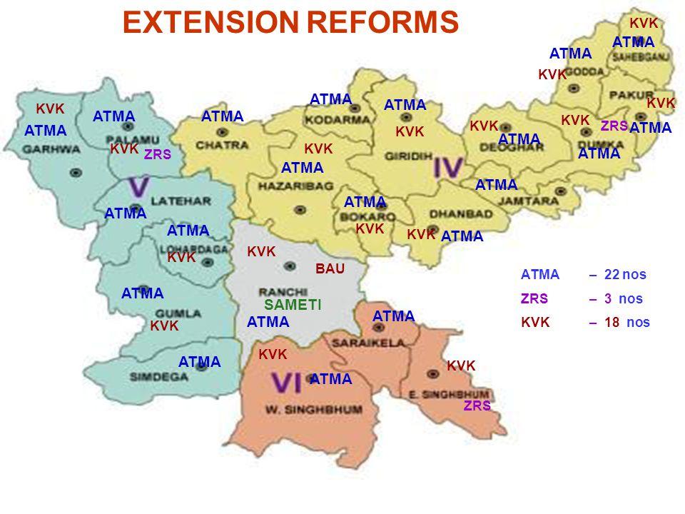 KVK ATMA KVK SAMETI ZRS BAU ATMA – 22 nos ZRS – 3 nos KVK – 18 nos ATMA KVK ATMA EXTENSION REFORMS