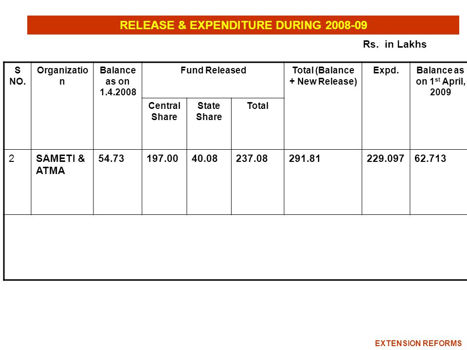 RELEASE & EXPENDITURE DURING 2008-09 S NO.
