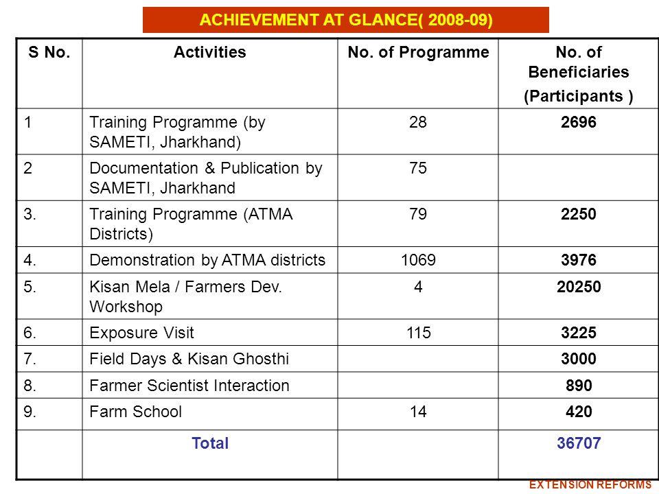 ACHIEVEMENT AT GLANCE( 2008-09) S No.ActivitiesNo.