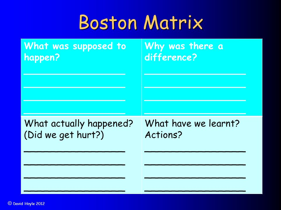Boston Matrix What was supposed to happen? _______________ Why was there a difference? _______________ What actually happened? (Did we get hurt?) ____