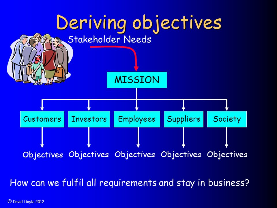  David Hoyle 2012 Deriving objectives CustomersInvestorsEmployeesSuppliersSociety Objectives How can we fulfil all requirements and stay in business?