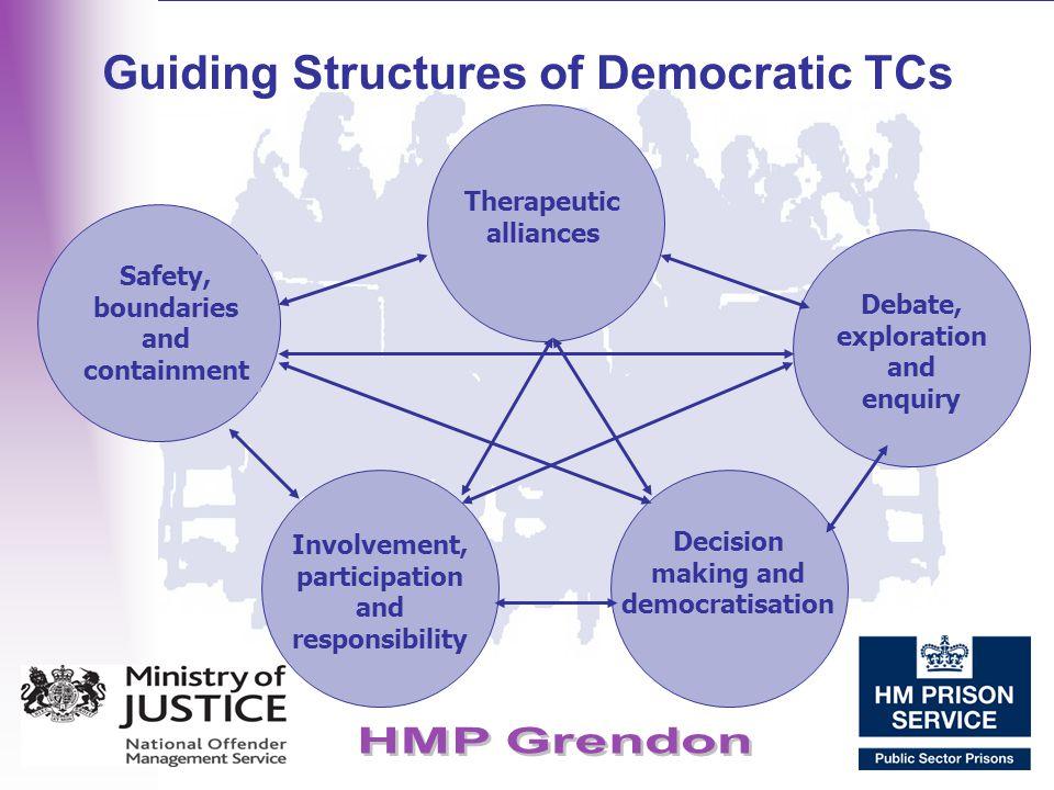 Guiding Structures of Democratic TCs Therapeutic alliances Debate, exploration and enquiry Decision making and democratisation Involvement, participat