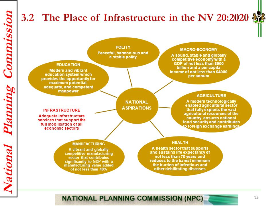 National Planning Commission NATIONAL ASPIRATIONS POLITY Peaceful, harmonious and a stable polity MACRO-ECONOMY A sound, stable and globally competiti