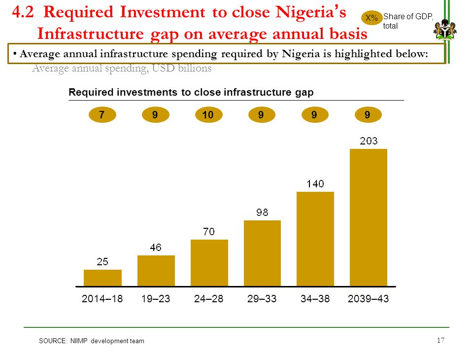 4.2 Required Investment to close Nigeria's Infrastructure gap on average annual basis 34–3829–3324–2819–232014–182039–43 7910999 X% Share of GDP, tota