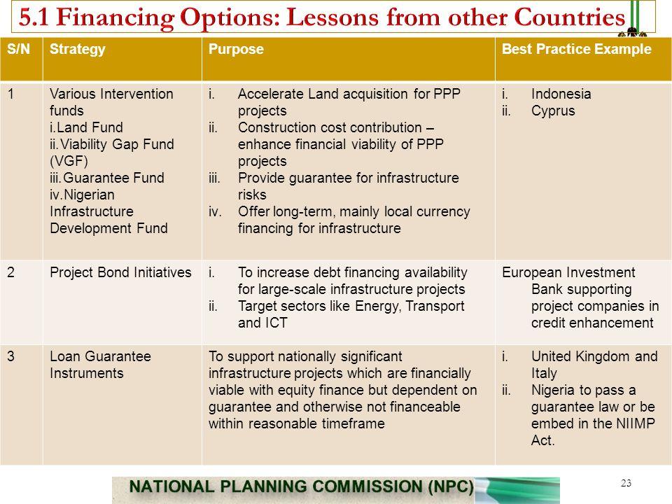 S/NStrategyPurposeBest Practice Example 1Various Intervention funds i.Land Fund ii.Viability Gap Fund (VGF) iii.Guarantee Fund iv.Nigerian Infrastruct