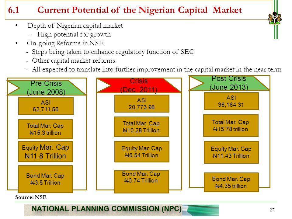 27 Pre-Crisis (June 2008) Crisis (Dec. 2011) Post Crisis (June 2013) ASI 62,711.56 Total Mar. Cap N15.3 trillion Equity Mar. Cap N11.8 Trillion ASI 20