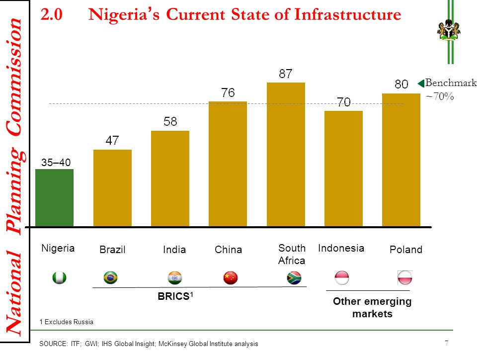 National Planning Commission 2.0Nigeria's Current State of Infrastructure Benchmark ~70% Poland IndonesiaSouth Africa ChinaIndiaBrazil Nigeria BRICS 1