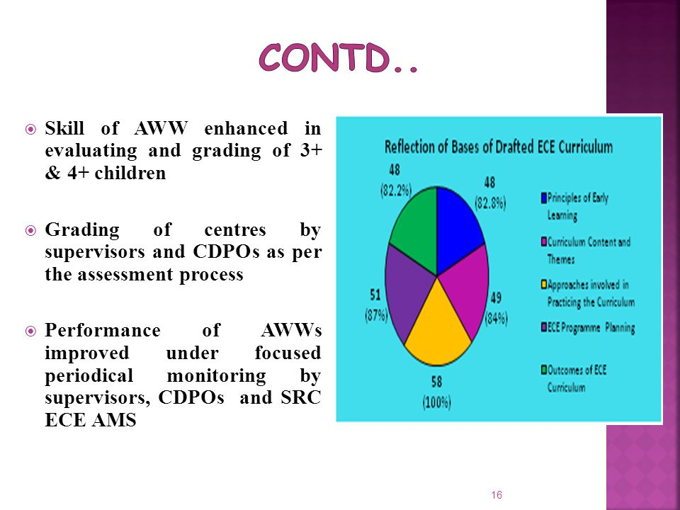  Skill of AWW enhanced in evaluating and grading of 3+ & 4+ children  Grading of centres by supervisors and CDPOs as per the assessment process  Pe
