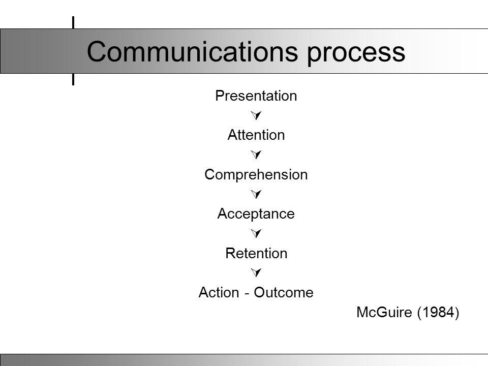 Communications process Presentation  Attention  Comprehension  Acceptance  Retention  Action - Outcome McGuire (1984 )