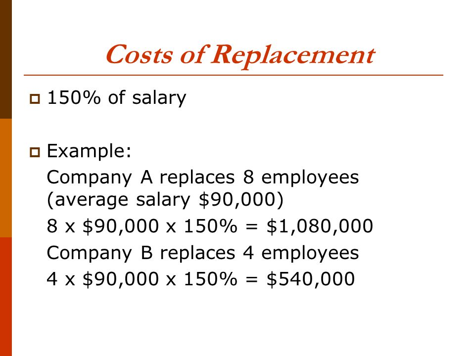 Costs of Replacement  150% of salary  Example: Company A replaces 8 employees (average salary $90,000) 8 x $90,000 x 150% = $1,080,000 Company B replaces 4 employees 4 x $90,000 x 150% = $540,000