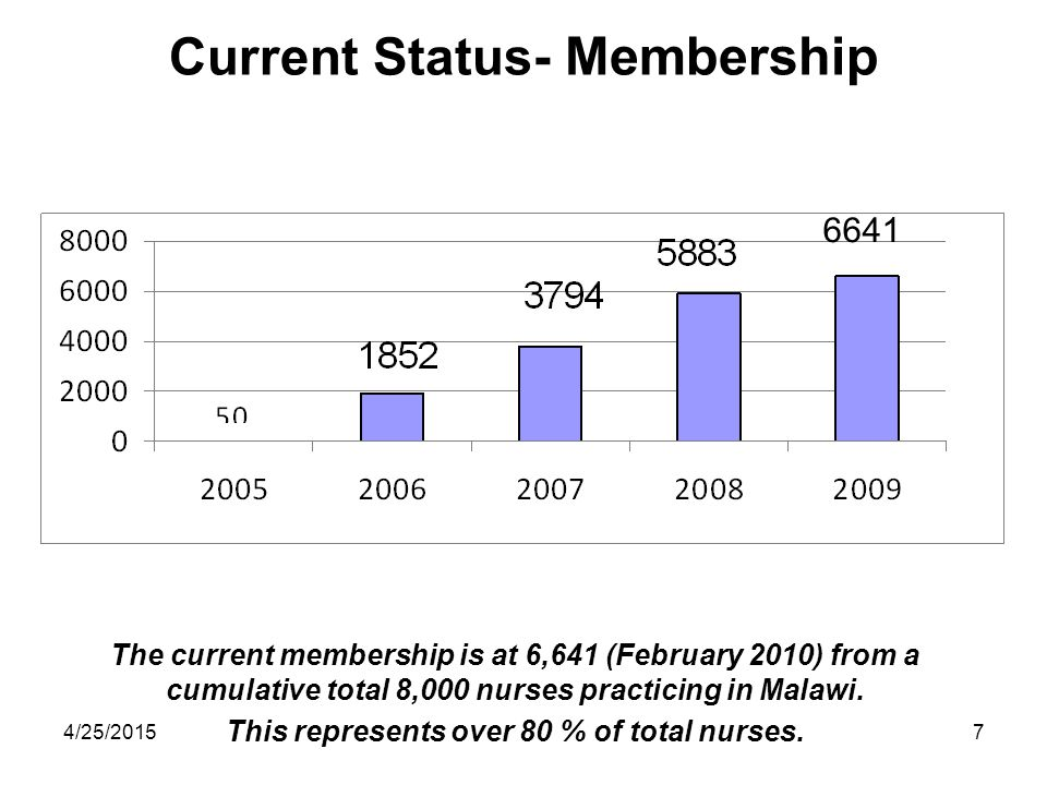 4/25/20157 Current Status- Membership The current membership is at 6,641 (February 2010) from a cumulative total 8,000 nurses practicing in Malawi. Th