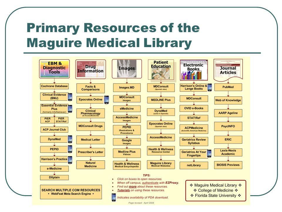 Primary Resources of the Maguire Medical Library Summer 2010 36