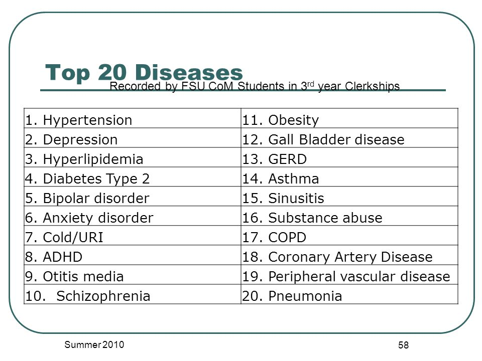 Top 20 Diseases 1. Hypertension11. Obesity 2. Depression12.