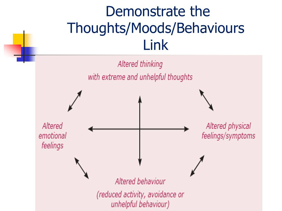 Demonstrate the Thoughts/Moods/Behaviours Link