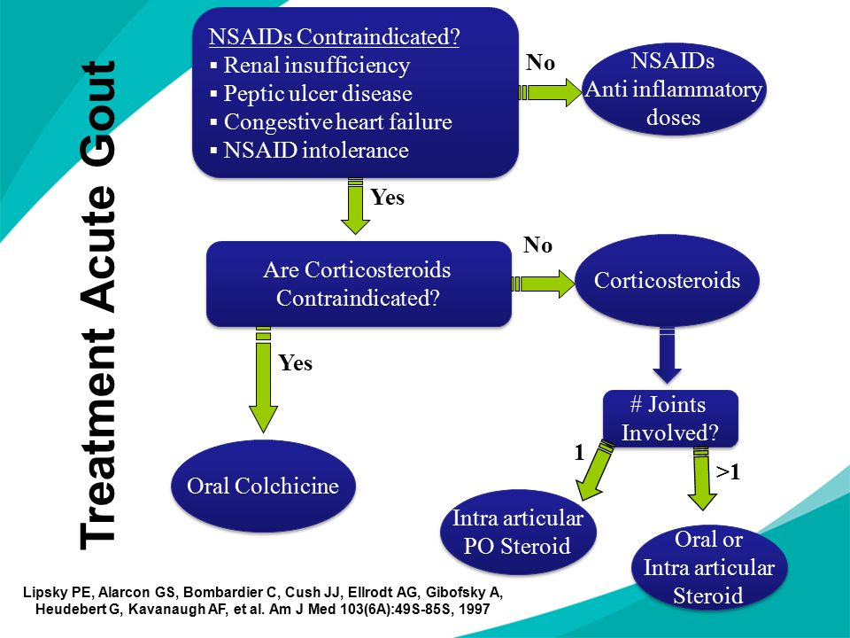 Treatment Acute Gout NSAIDs Contraindicated?  Renal insufficiency  Peptic ulcer disease  Congestive heart failure  NSAID intolerance NSAIDs Contra