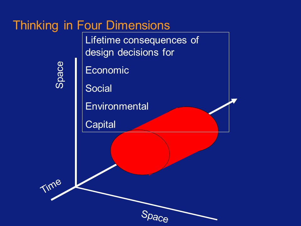 Thinking in Four Dimensions Space Time Lifetime consequences of design decisions for Economic Social Environmental Capital