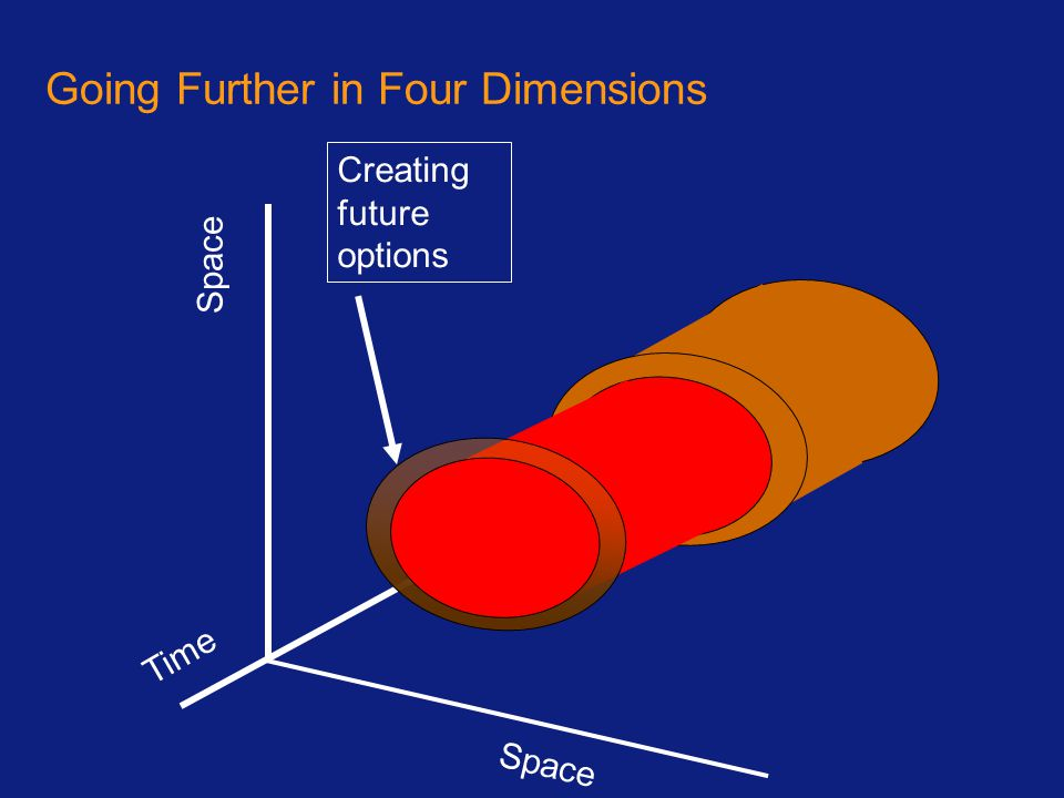 Going Further in Four Dimensions Space Time Creating future options