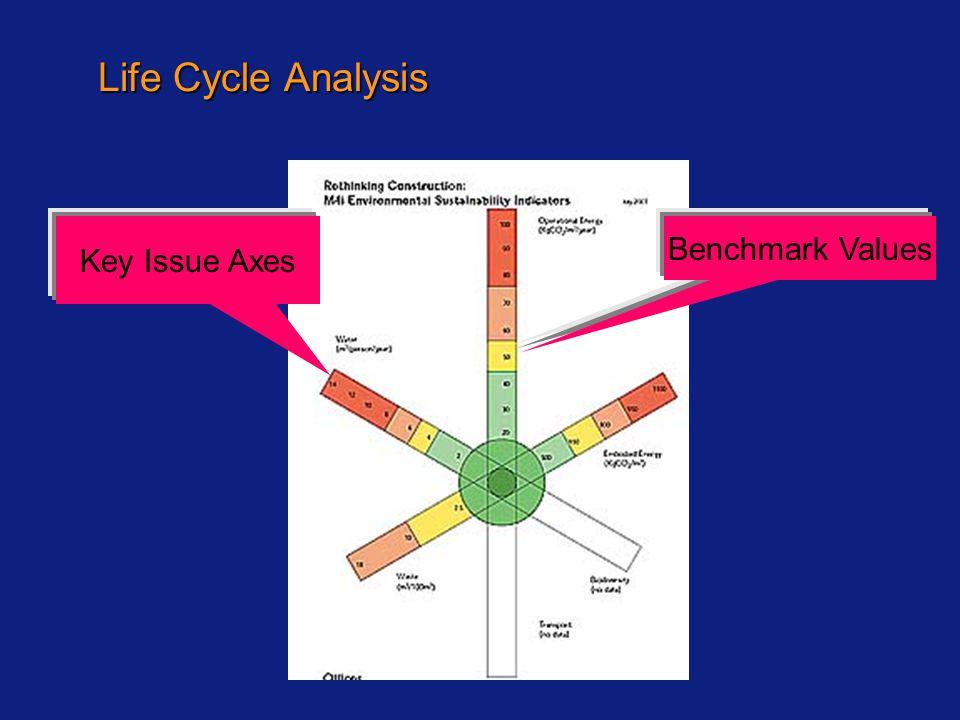 Key Issue Axes Benchmark Values Life Cycle Analysis