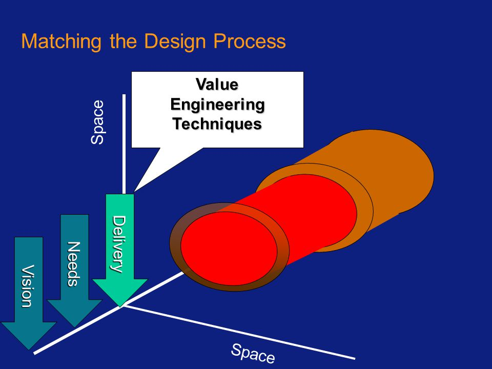 Matching the Design Process Space Vision Needs Delivery ValueEngineeringTechniques