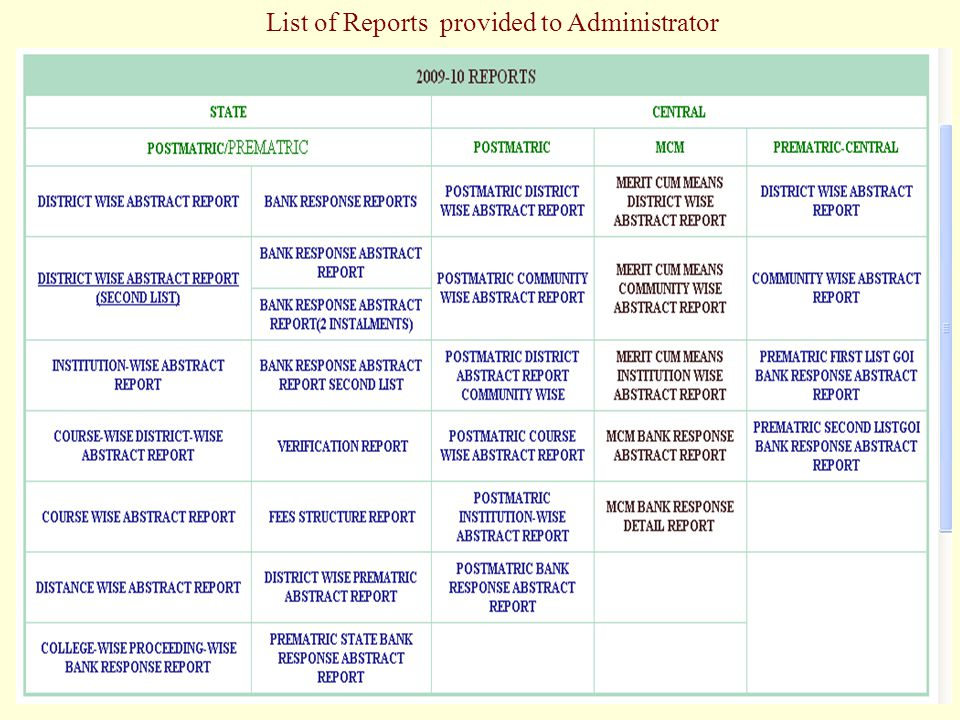 List of Reports provided to Administrator