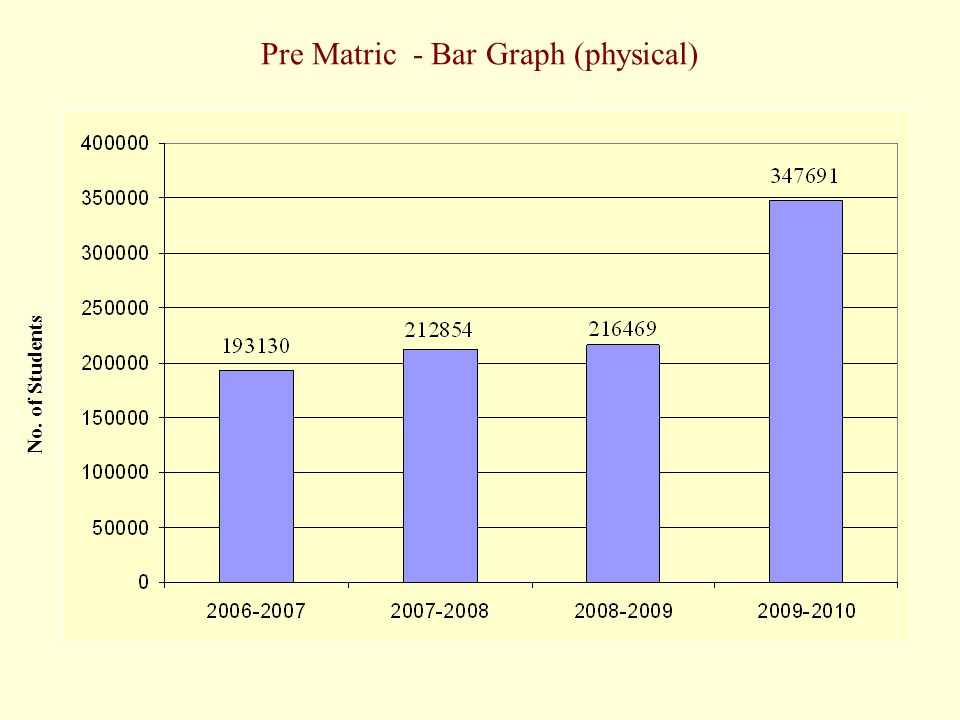 Pre Matric - Bar Graph (physical) No. of Students
