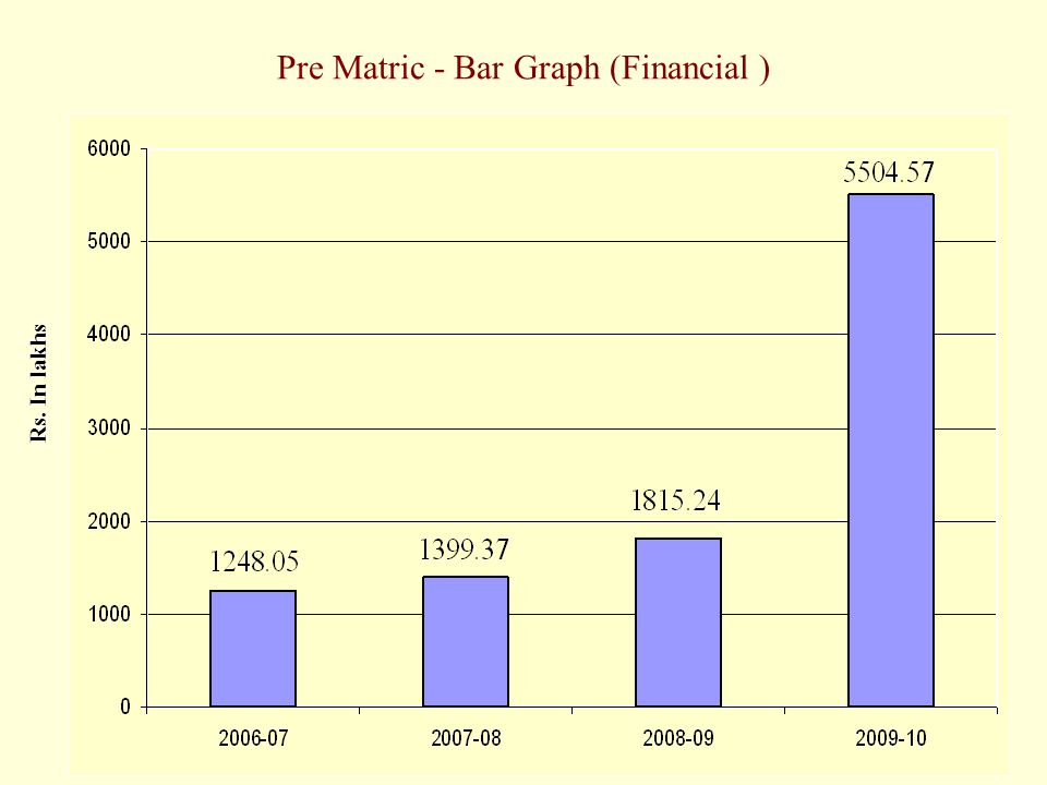 Pre Matric - Bar Graph (Financial ) Rs. In lakhs