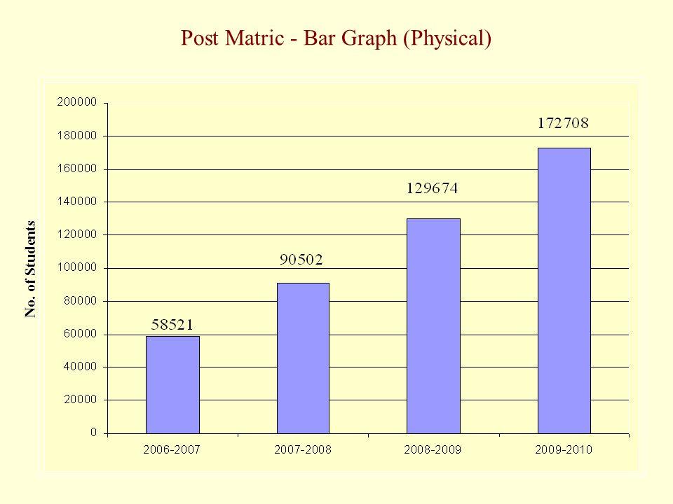 Post Matric - Bar Graph (Physical) No. of Students