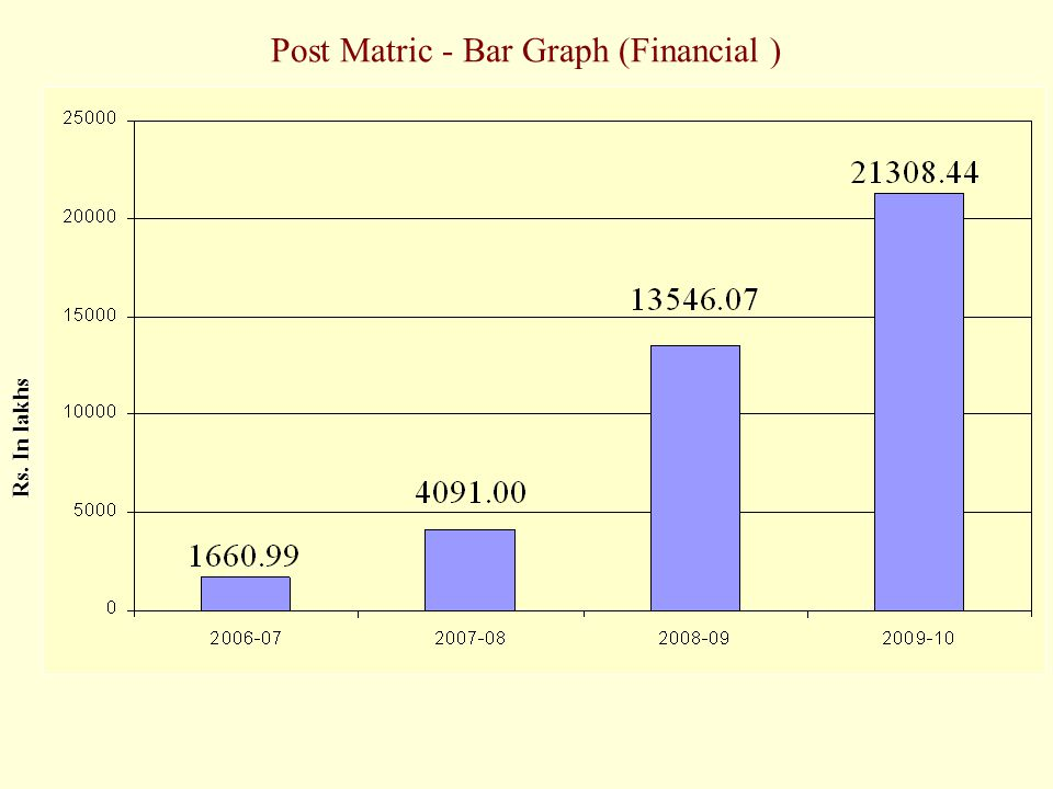 Post Matric - Bar Graph (Financial ) Rs. In lakhs