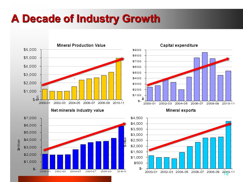 A Decade of Industry Growth 15 Mineral Production Value Net minerals industry value Capital expenditure Mineral exports