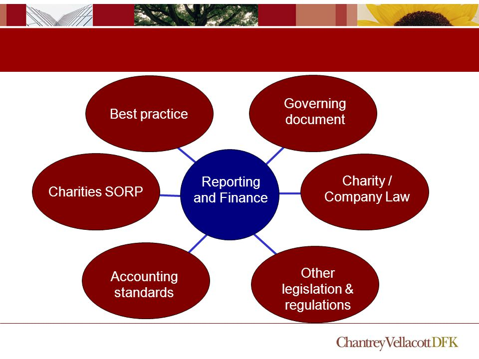 Best practice Charities SORP Accounting standards Other legislation & regulations Charity / Company Law Reporting and Finance Governing document