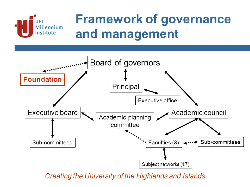 Framework of governance and management Creating the University of the Highlands and Islands Board of governors Foundation Executive boardAcademic council Faculties (3) Subject networks (17) Sub-committees Academic planning committee Principal Executive office