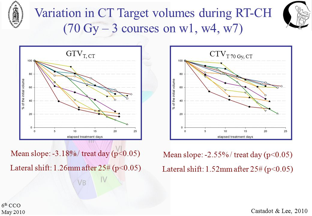 6 th CCO May 2010 Variation in CT Target volumes during RT-CH (70 Gy – 3 courses on w1, w4, w7) Castadot & Lee, 2010 Mean slope: -3.18% / treat day (p<0.05) Lateral shift: 1.26mm after 25# (p<0.05) GTV T, CT Mean slope: -2.55% / treat day (p<0.05) Lateral shift: 1.52mm after 25# (p<0.05) CTV T 70 Gy, CT
